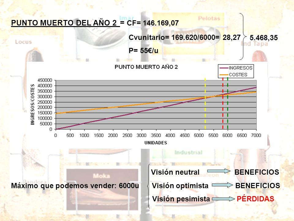 PUNTO MUERTO DEL AÑO 2 = CF= 146.169,07