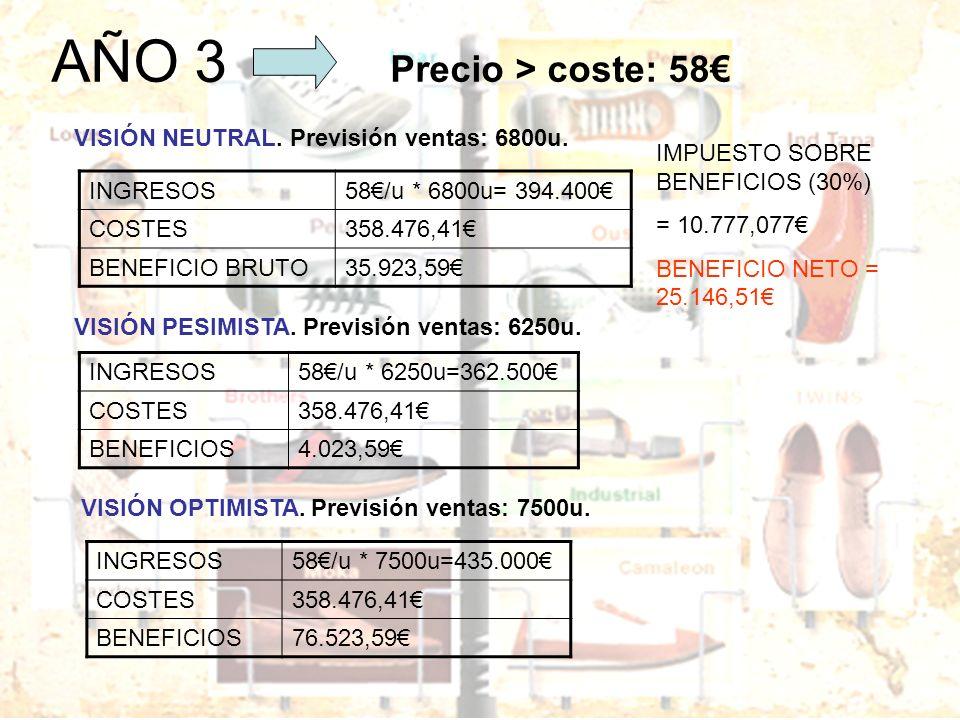 AÑO 3 Precio > coste: 58€