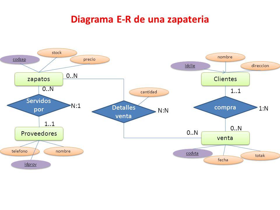 Diagrama E-R de una zapateria