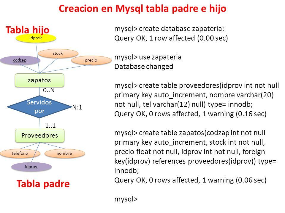 Creacion en Mysql tabla padre e hijo