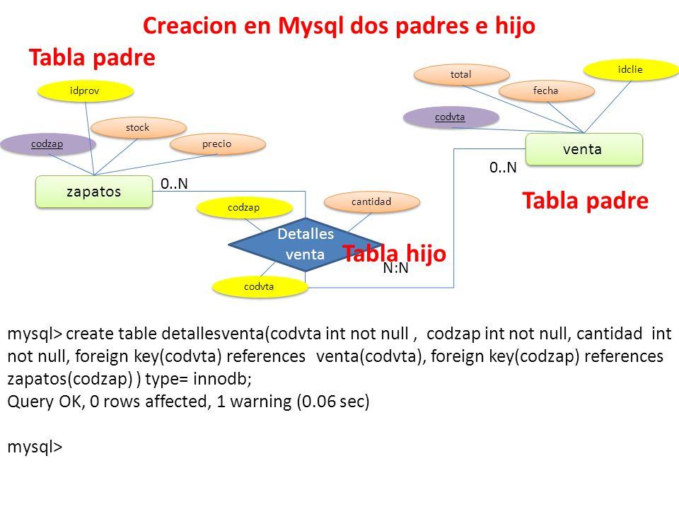 Creacion en Mysql dos padres e hijo