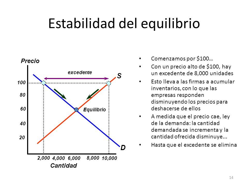 Estabilidad del equilibrio