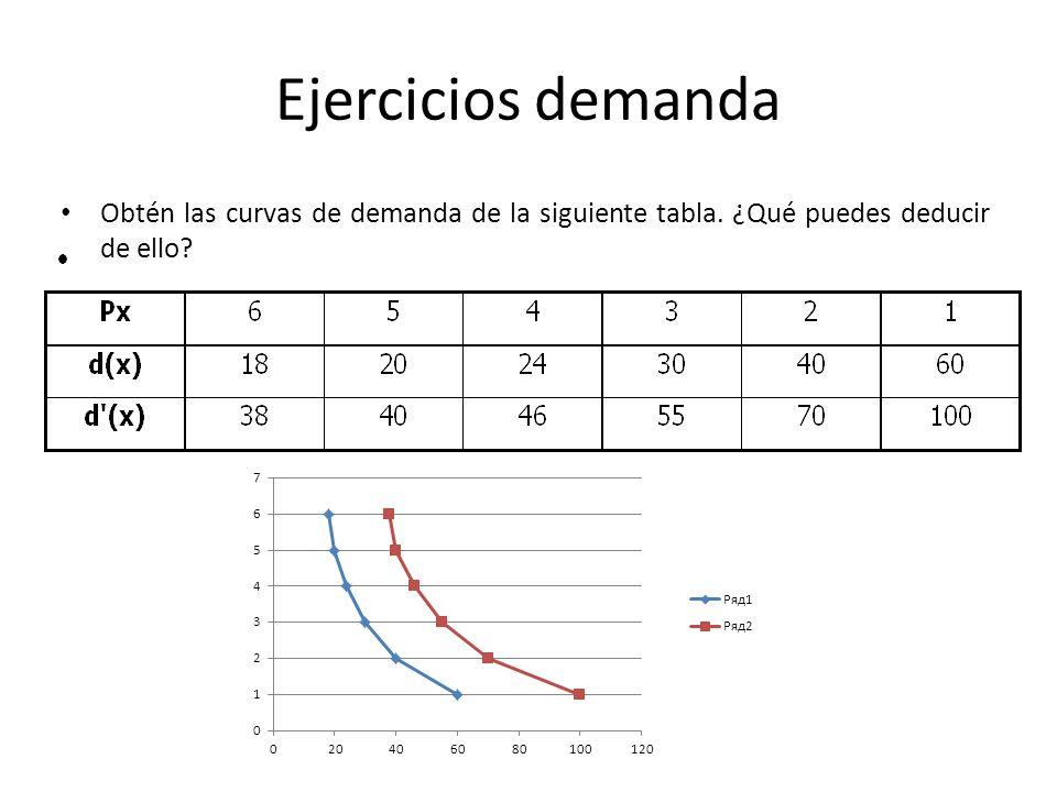 Ejercicios demanda Obtén las curvas de demanda de la siguiente tabla. ¿Qué puedes deducir de ello