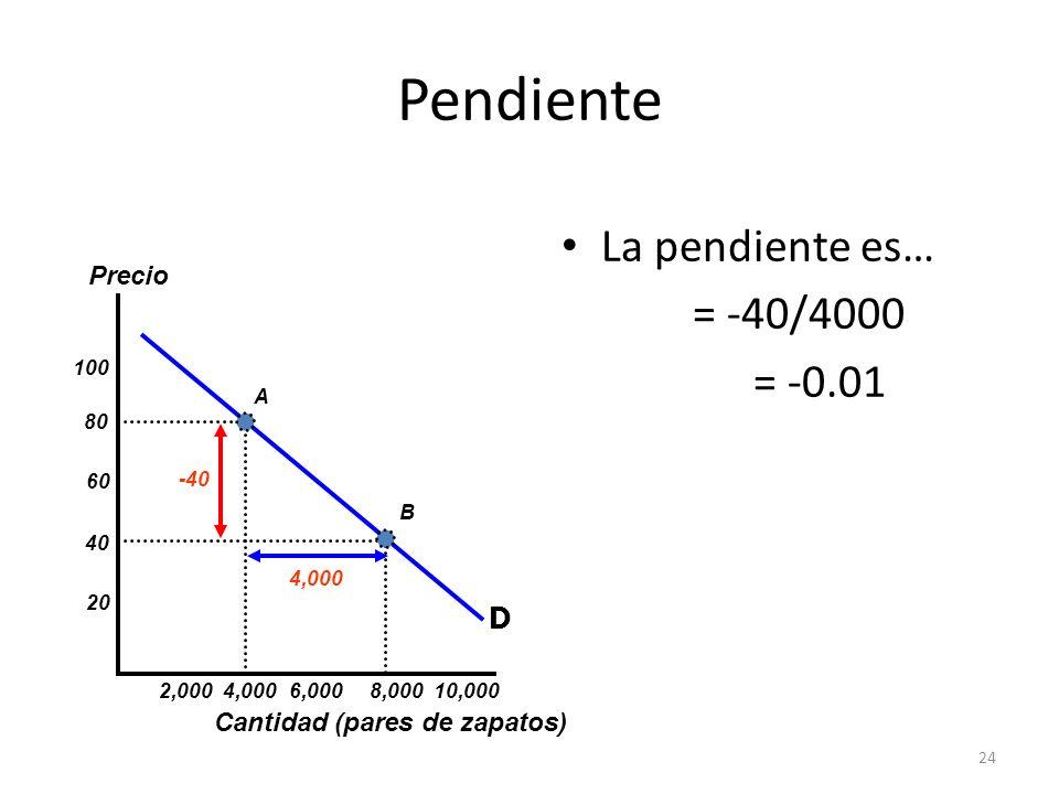 Pendiente La pendiente es… = -40/4000 = -0.01 D Precio
