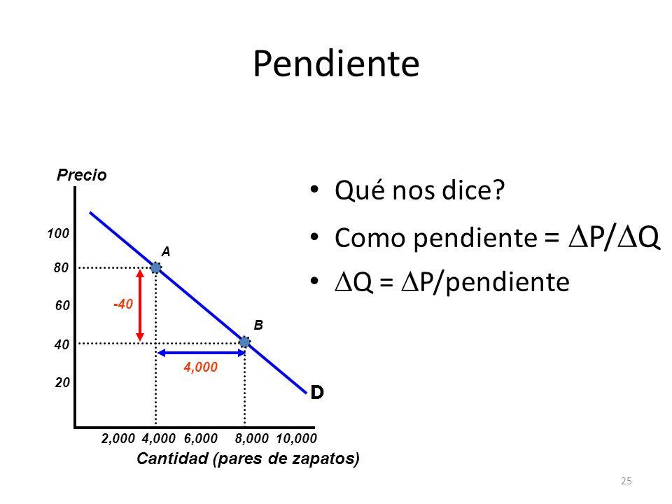 Pendiente Qué nos dice Como pendiente = DP/DQ DQ = DP/pendiente D