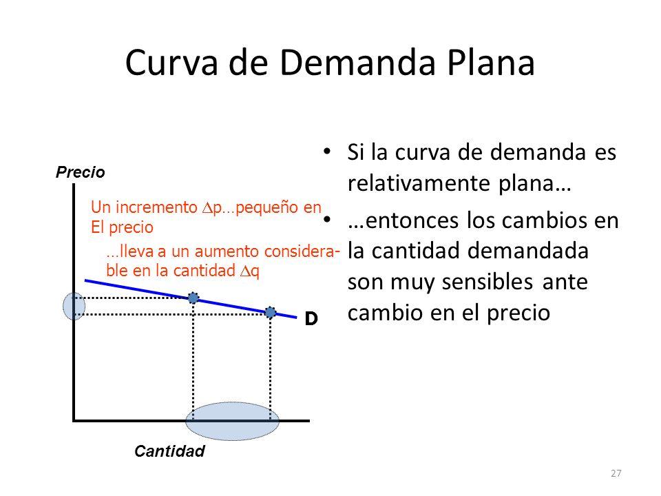 Curva de Demanda Plana Si la curva de demanda es relativamente plana…