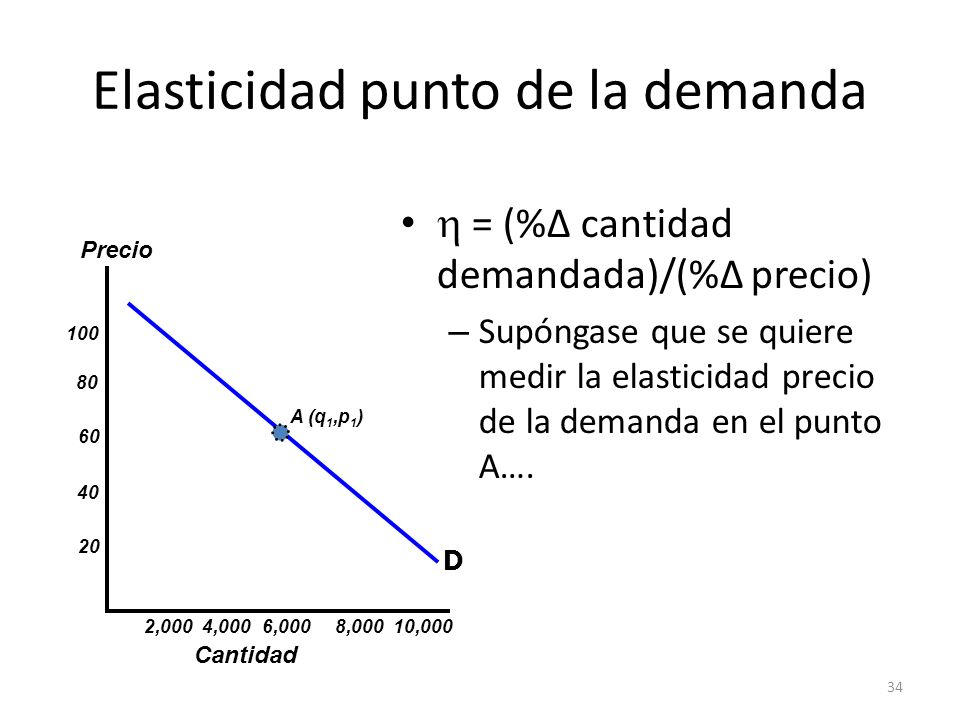 Elasticidad punto de la demanda