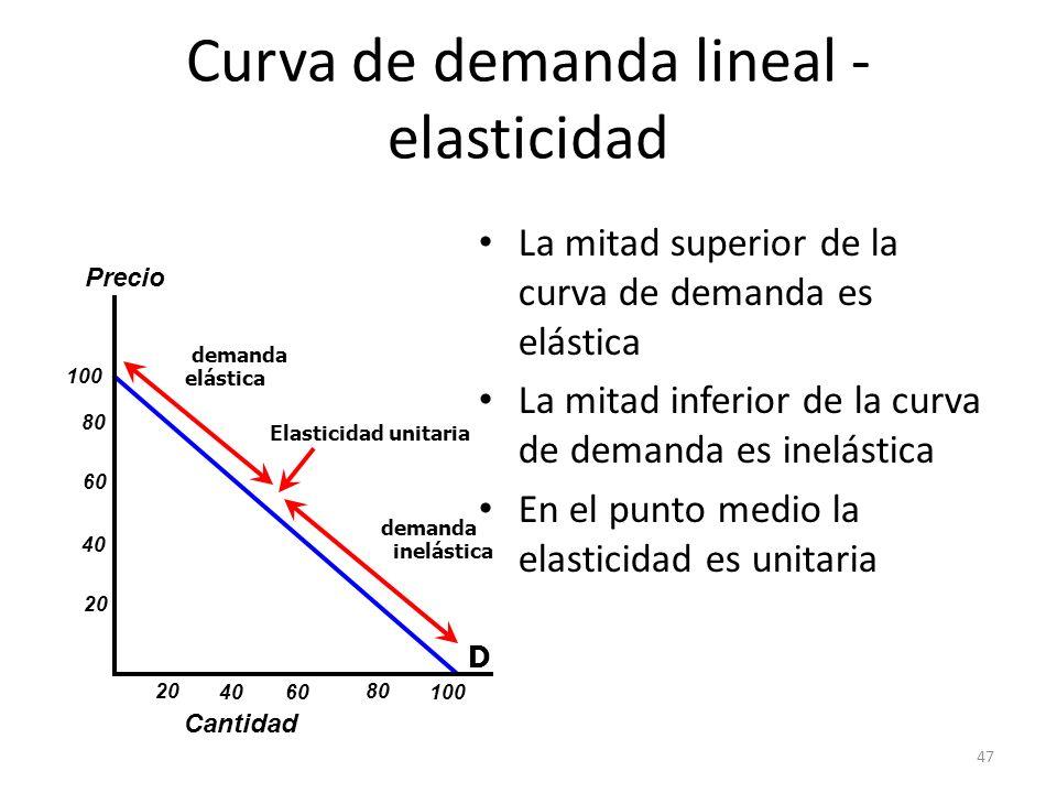 Curva de demanda lineal - elasticidad