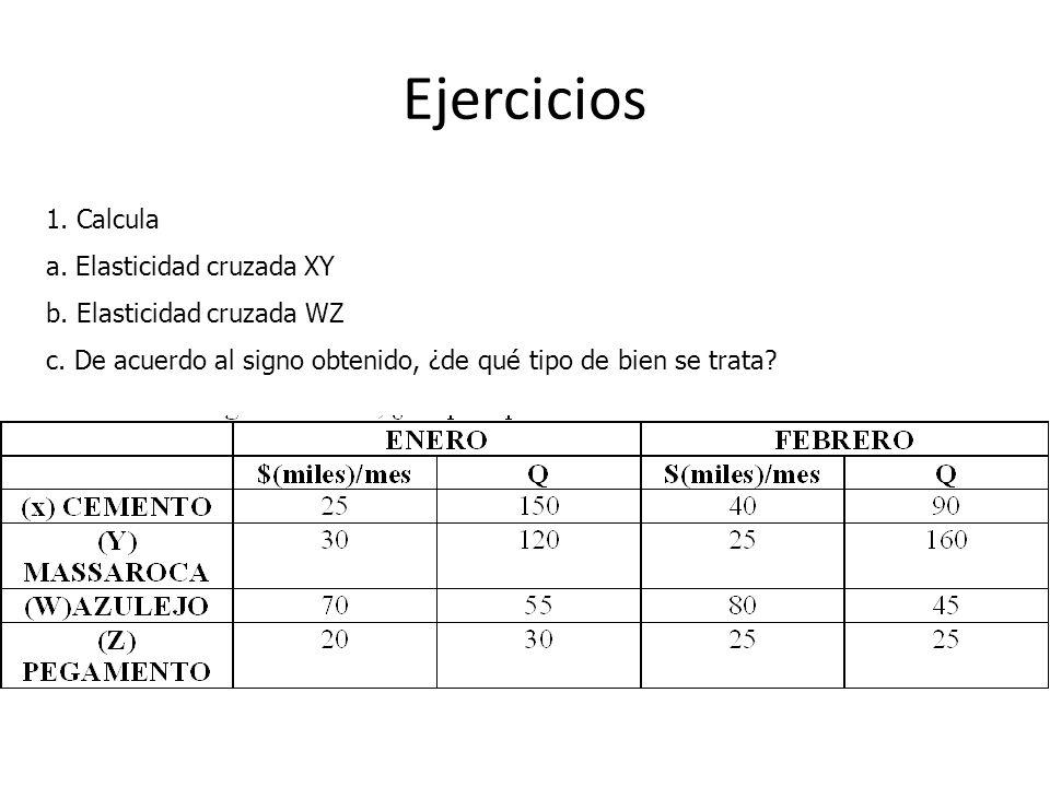 Ejercicios 1. Calcula a. Elasticidad cruzada XY