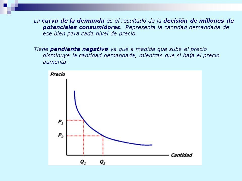 La curva de la demanda es el resultado de la decisión de millones de potenciales consumidores. Representa la cantidad demandada de ese bien para cada nivel de precio.