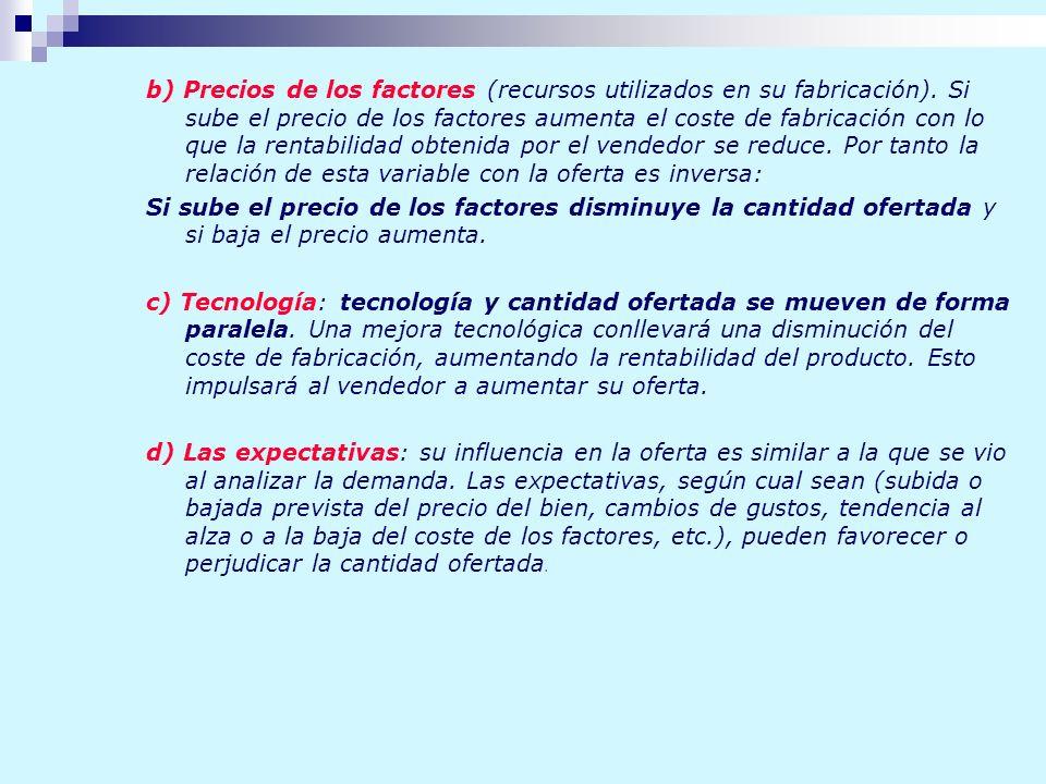 b) Precios de los factores (recursos utilizados en su fabricación)
