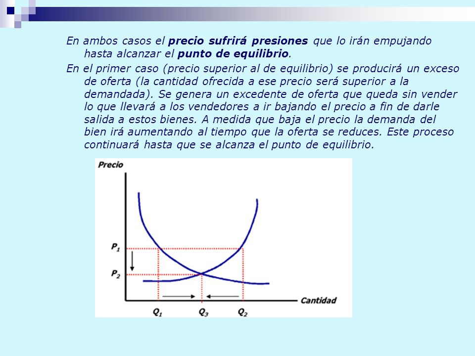 En ambos casos el precio sufrirá presiones que lo irán empujando hasta alcanzar el punto de equilibrio.