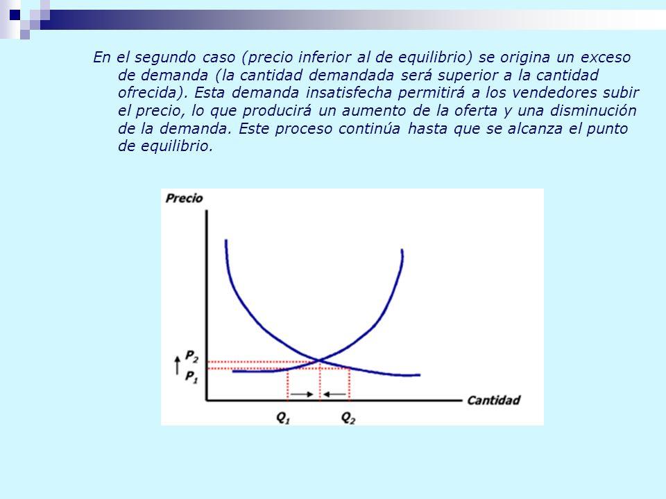 En el segundo caso (precio inferior al de equilibrio) se origina un exceso de demanda (la cantidad demandada será superior a la cantidad ofrecida).