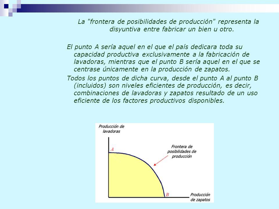 La frontera de posibilidades de producción representa la disyuntiva entre fabricar un bien u otro.