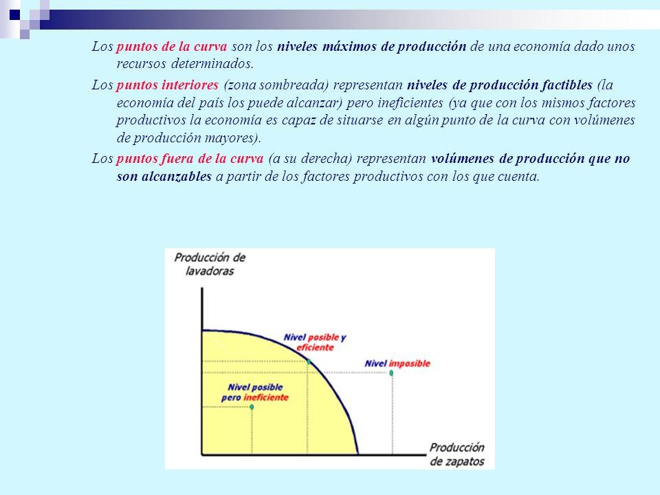 Los puntos de la curva son los niveles máximos de producción de una economía dado unos recursos determinados.