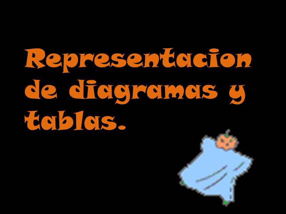 Representacion de diagramas y tablas.