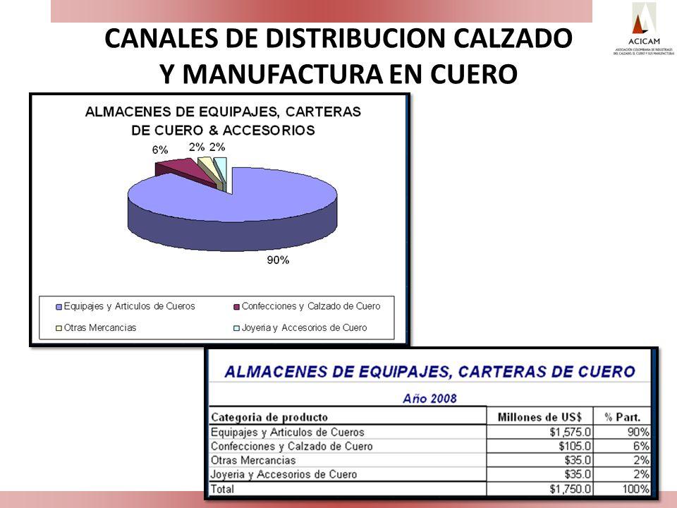 CANALES DE DISTRIBUCION CALZADO