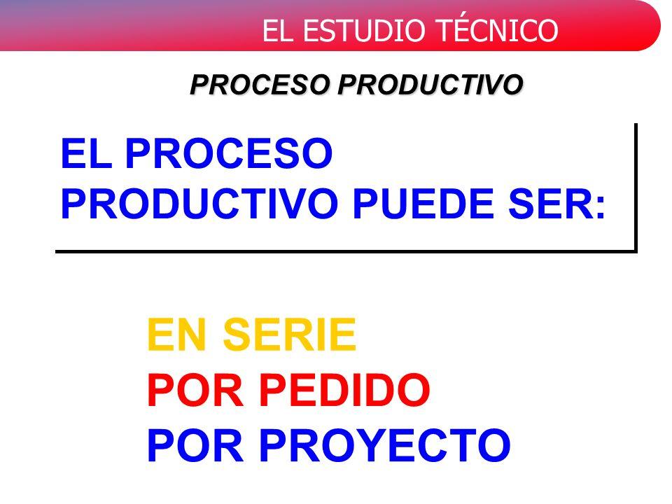 EN SERIE POR PEDIDO POR PROYECTO EL PROCESO PRODUCTIVO PUEDE SER: