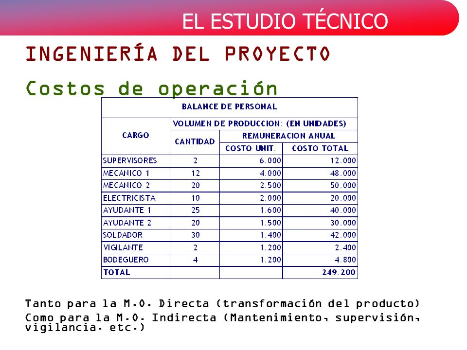 INGENIERÍA DEL PROYECTO Costos de operación