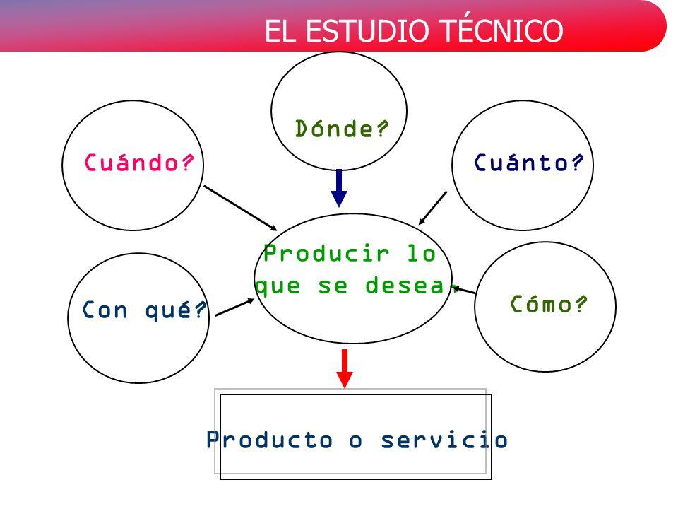 Dónde Cuándo Cuánto Producir lo que se desea, Cómo Con qué Producto o servicio