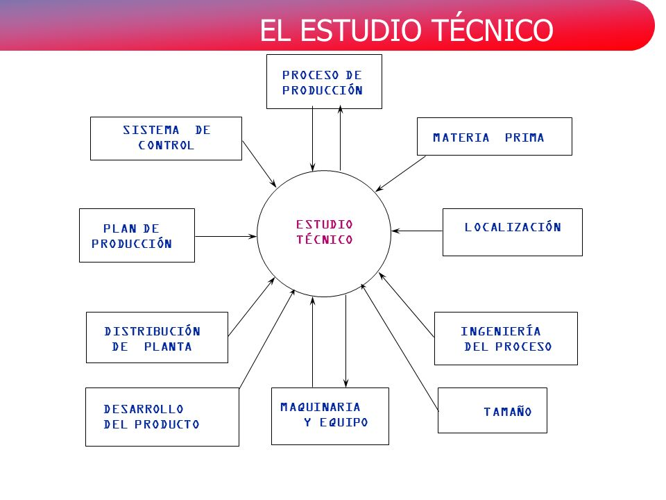 PROCESO DE PRODUCCIÓN. SISTEMA DE. CONTROL. MATERIA PRIMA. PLAN DE. PRODUCCIÓN. ESTUDIO. TÉCNICO.