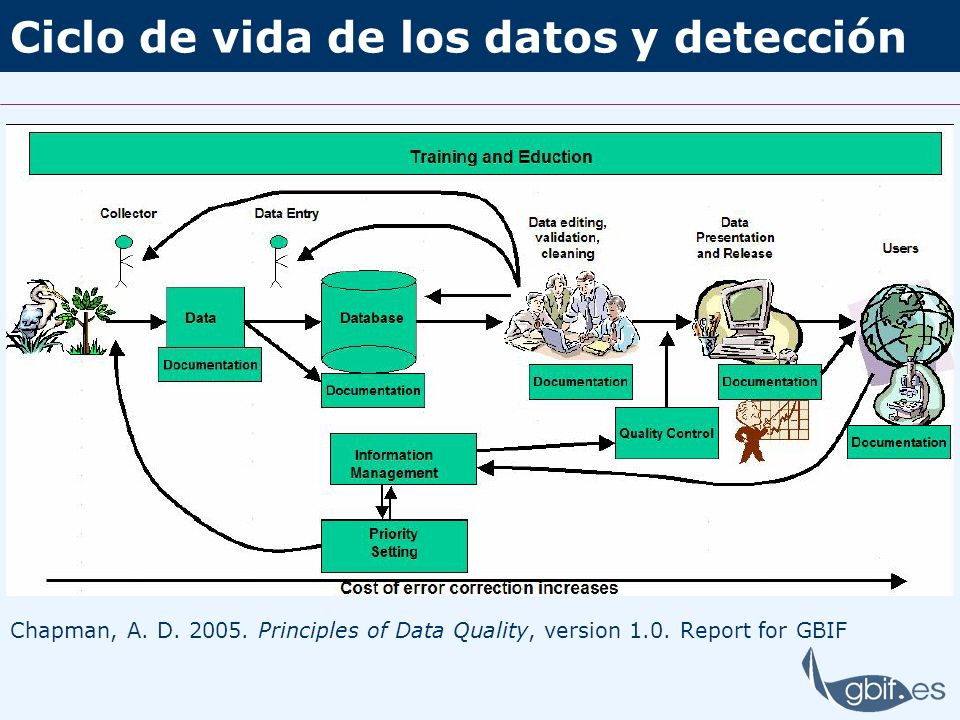Ciclo de vida de los datos y detección