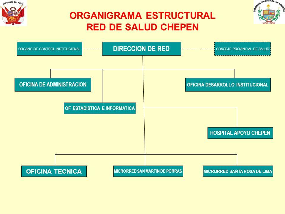 ORGANIGRAMA ESTRUCTURAL RED DE SALUD CHEPEN