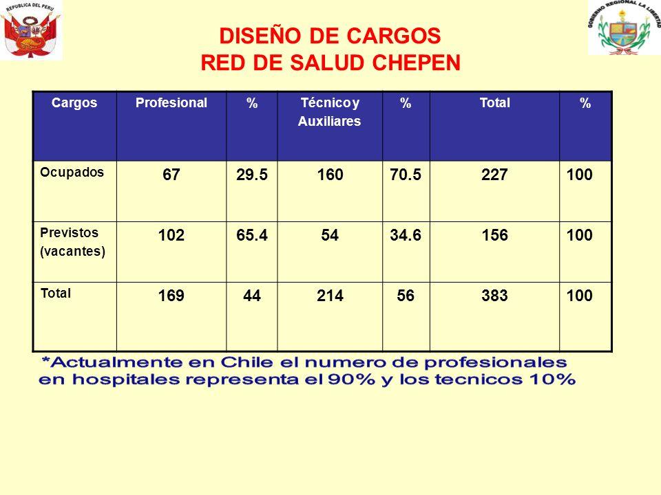 DISEÑO DE CARGOS RED DE SALUD CHEPEN