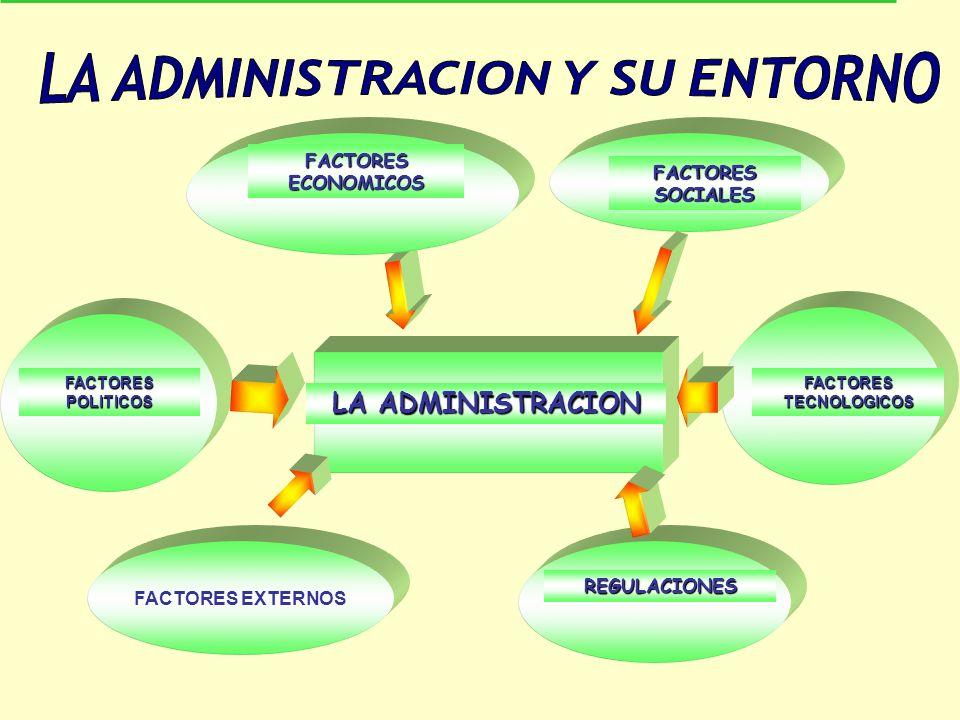 LA ADMINISTRACION Y SU ENTORNO FACTORES TECNOLOGICOS