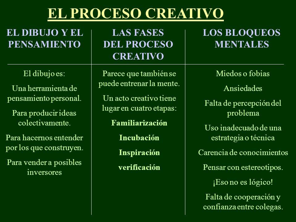 EL DIBUJO Y EL PENSAMIENTO LAS FASES DEL PROCESO CREATIVO