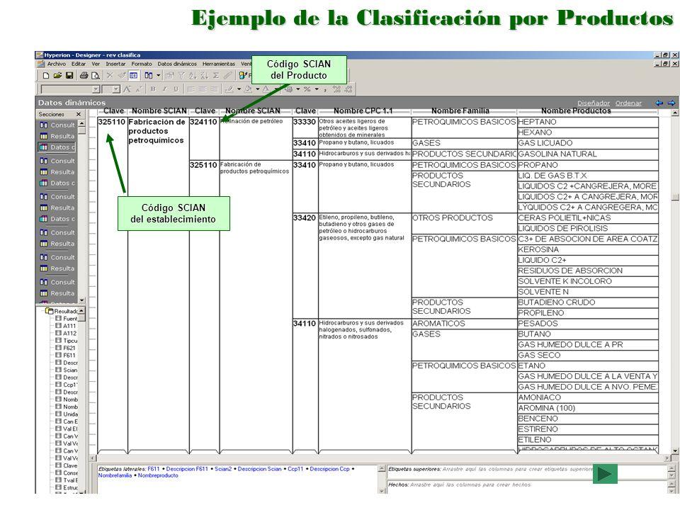 Ejemplo de la Clasificación por Productos