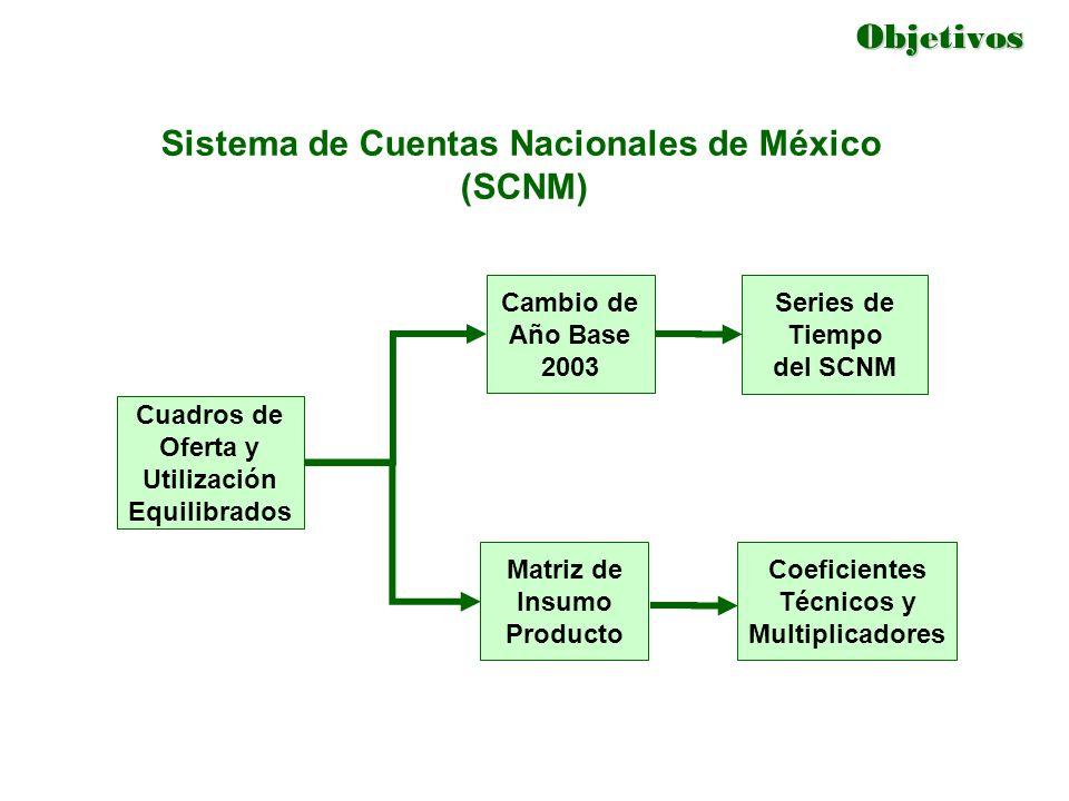 Sistema de Cuentas Nacionales de México (SCNM)