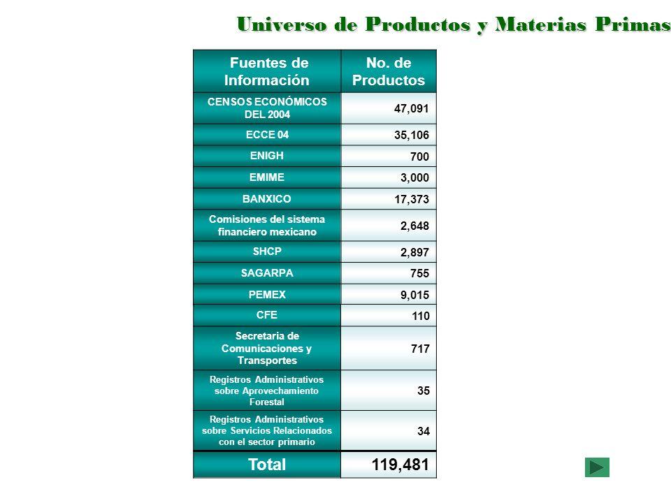 Universo de Productos y Materias Primas