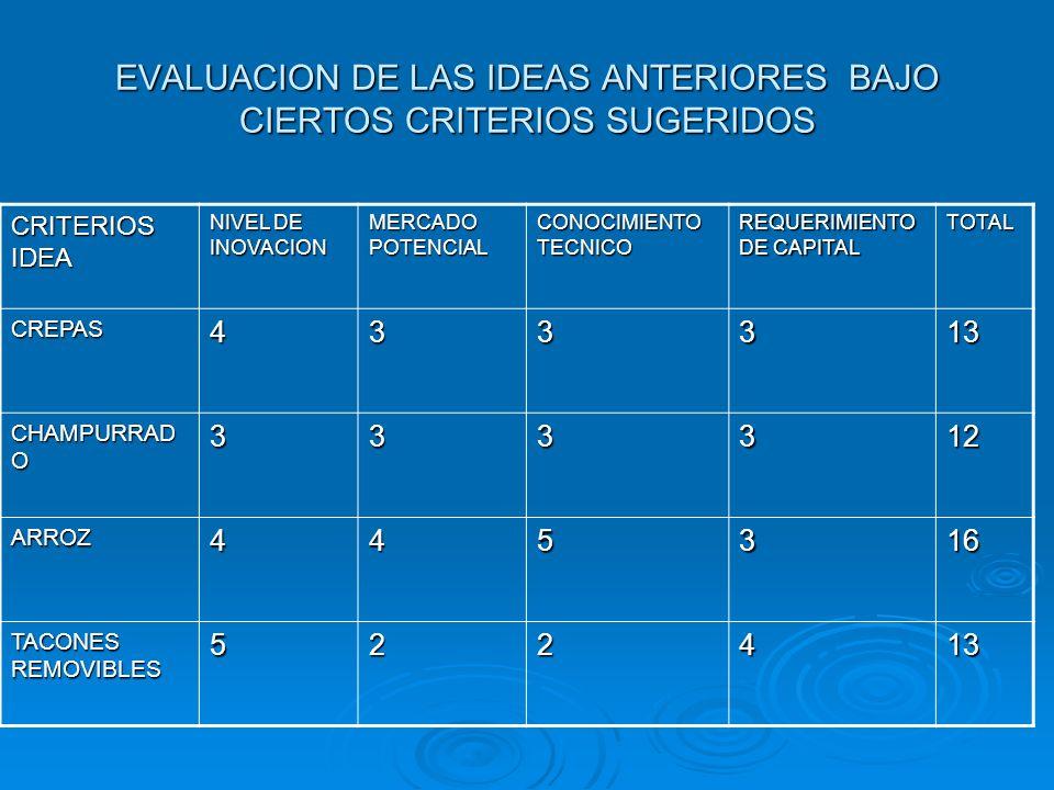 EVALUACION DE LAS IDEAS ANTERIORES BAJO CIERTOS CRITERIOS SUGERIDOS