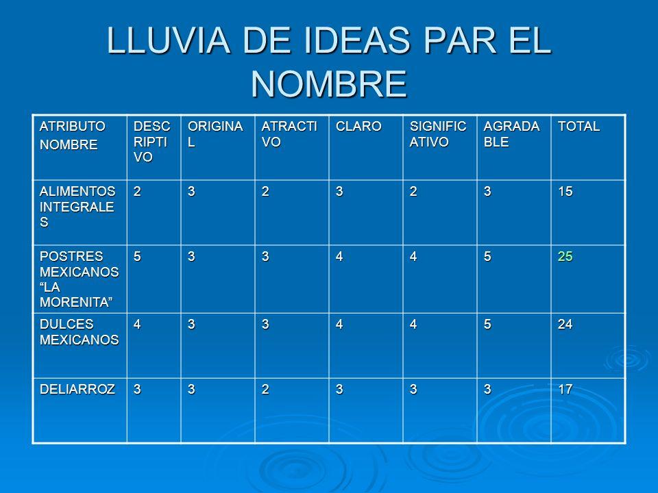 LLUVIA DE IDEAS PAR EL NOMBRE