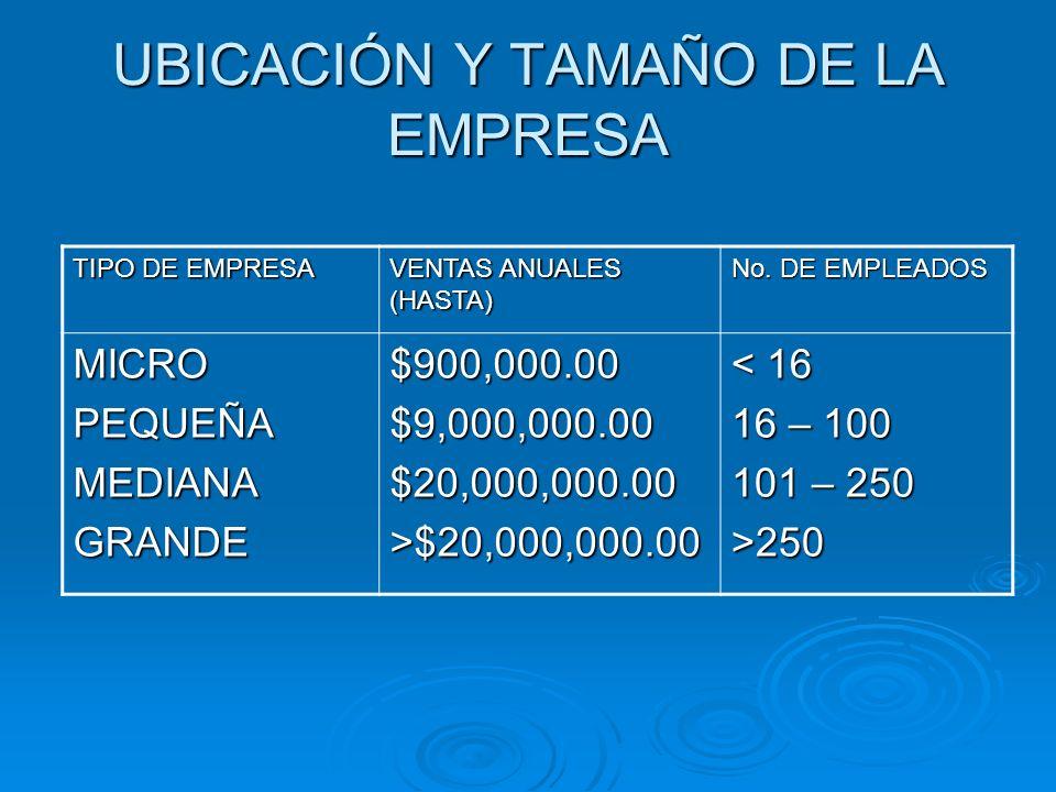 UBICACIÓN Y TAMAÑO DE LA EMPRESA