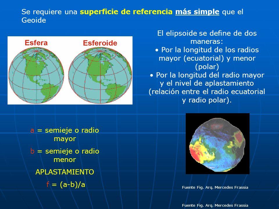 Se requiere una superficie de referencia más simple que el Geoide