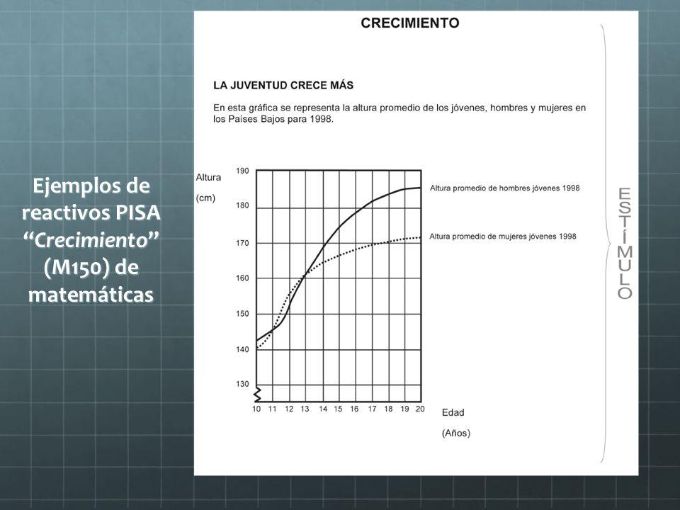Ejemplos de reactivos PISA Crecimiento (M150) de matemáticas