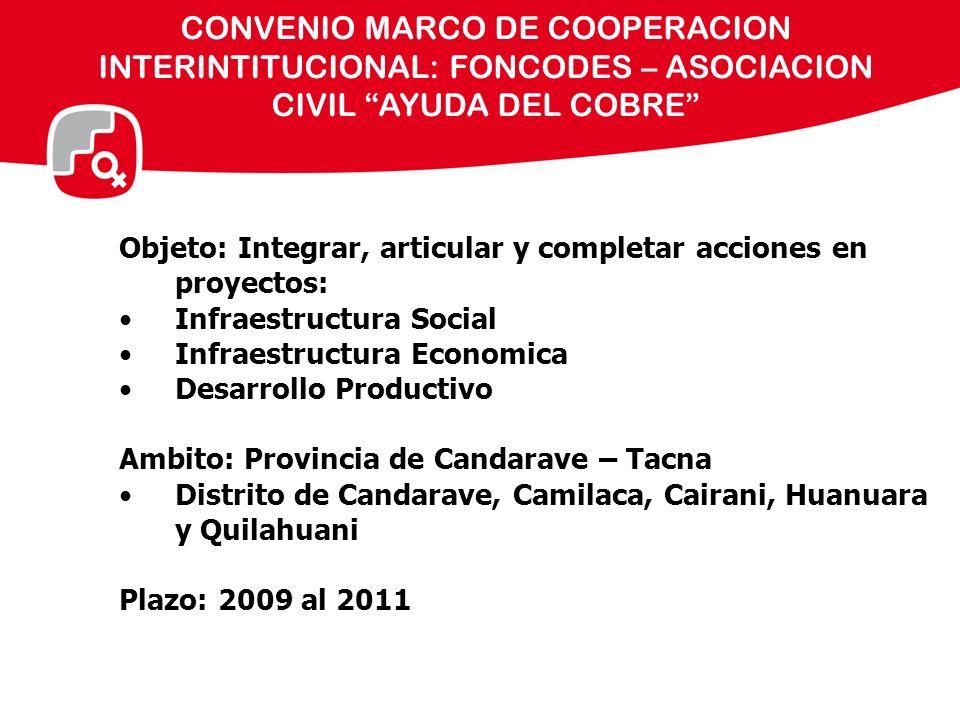 CONVENIO MARCO DE COOPERACION INTERINTITUCIONAL: FONCODES – ASOCIACION CIVIL AYUDA DEL COBRE