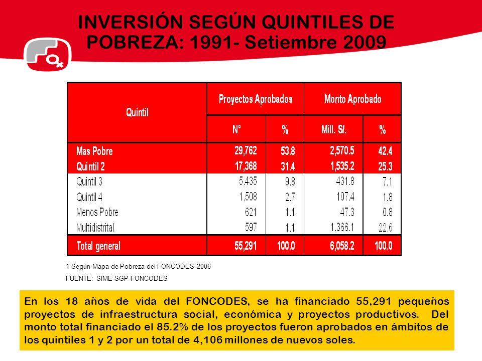 INVERSIÓN SEGÚN QUINTILES DE POBREZA: 1991- Setiembre 2009