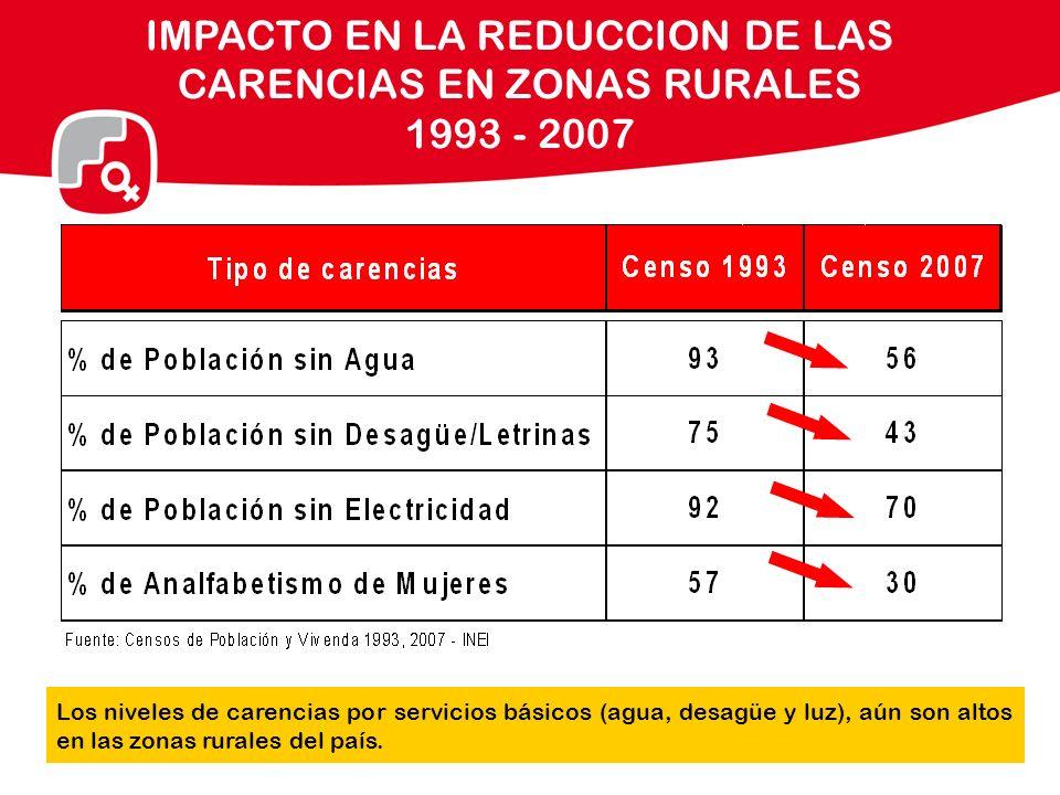 IMPACTO EN LA REDUCCION DE LAS CARENCIAS EN ZONAS RURALES 1993 - 2007