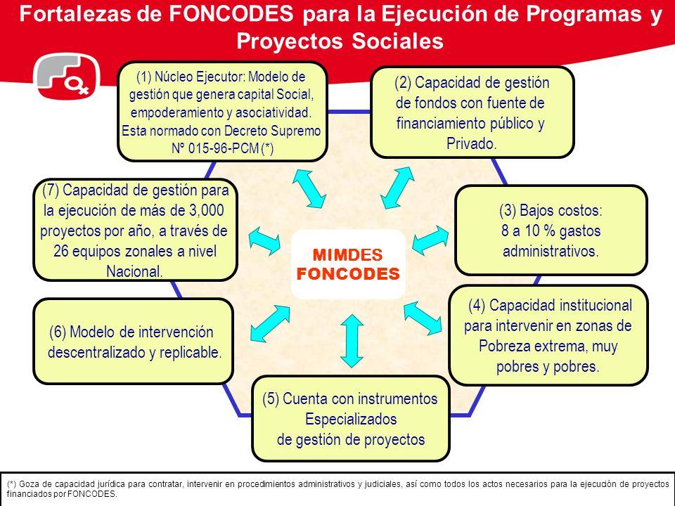 Fortalezas de FONCODES para la Ejecución de Programas y Proyectos Sociales
