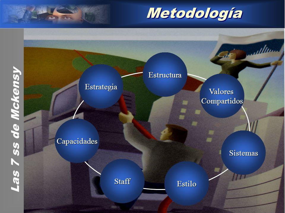 Metodología Las 7 ss de Mckensy Estructura Estrategia Valores