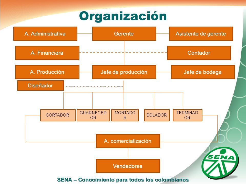 Organización A. Administrativa Gerente Asistente de gerente