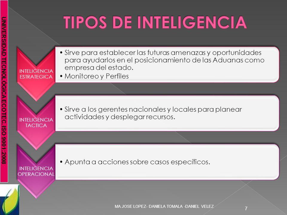 TIPOS DE INTELIGENCIA INTELIGENCIA ESTRATEGICA.