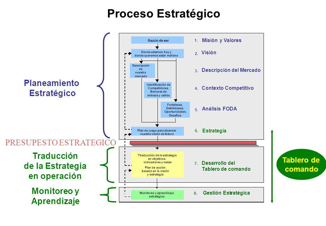 Proceso Estratégico Planeamiento Estratégico PRESUPESTO ESTRATEGICO