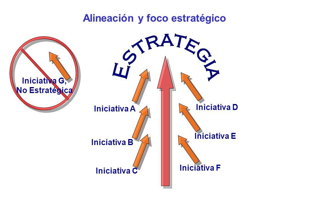 Alineación y foco estratégico