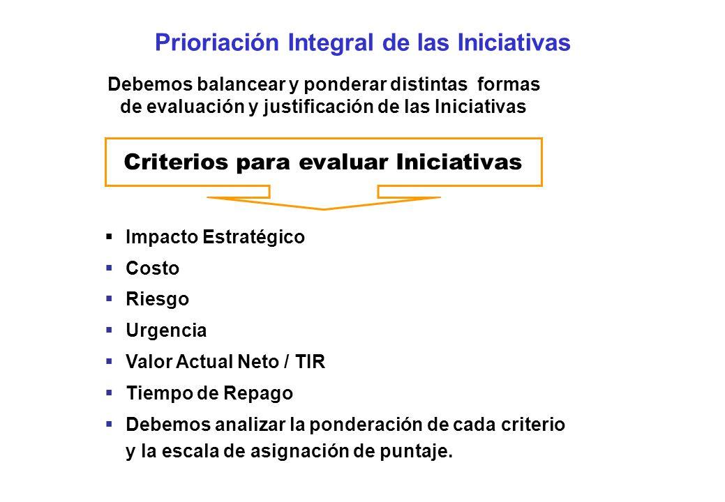 Prioriación Integral de las Iniciativas