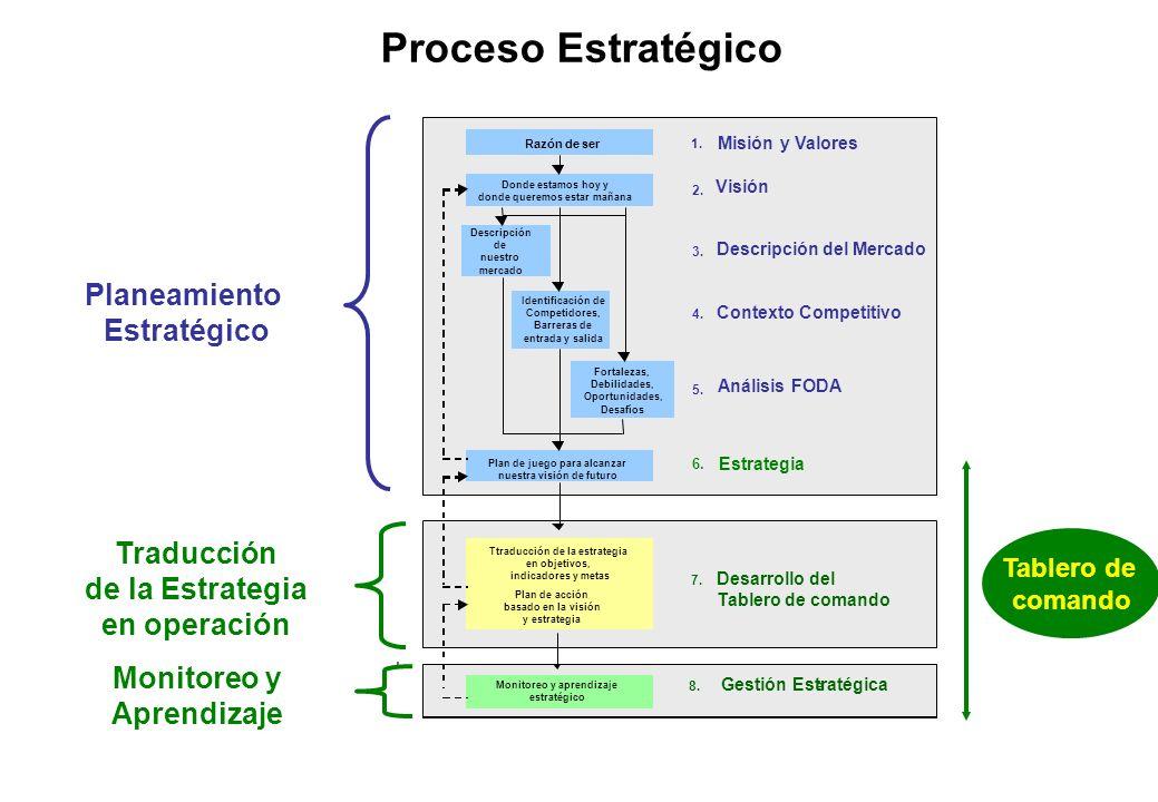 Proceso Estratégico Planeamiento Estratégico Traducción