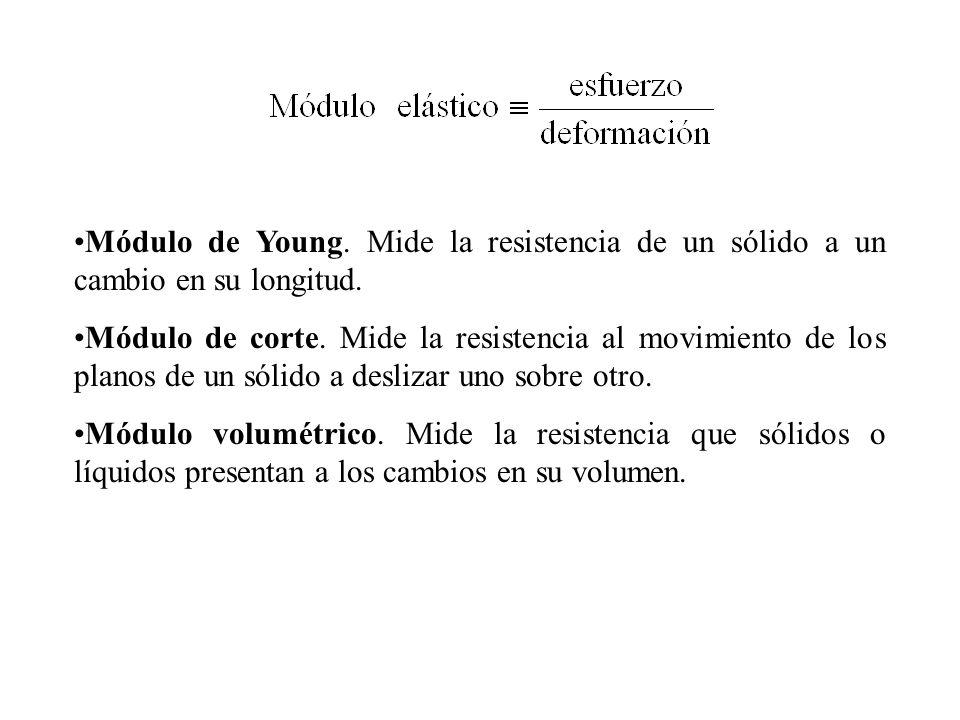 Módulo de Young. Mide la resistencia de un sólido a un cambio en su longitud.